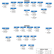 Florida Depth Chart Video Florida Gators Release Opening Week Depth Chart