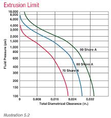 O Ring Hardness Chart