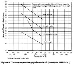Crude Oil Viscosity Oil And Gas Separator