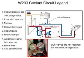 i lose coolant when switching engine off mbworld org forums i lose coolant when switching engine off pipework w203 jpg