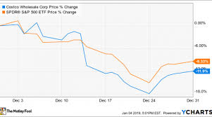 Why Costco Wholesale Stock Dropped 12 In December Nasdaq