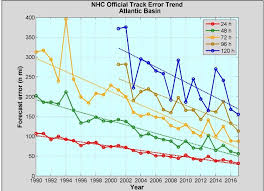 Hurricane Season 2018 What Scientists Are Predicting Vox