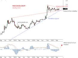 Nse Stock Chart Analysis Stock Nse Excelcrop Technical Analysis Technicalcall