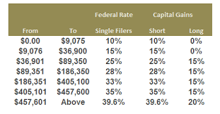 Capital Gains Tax Chart 2017 Federal Long Term Capital Gains Tax Rate Commodity Market