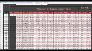 Bdo Tabela De Probabilidade De Enchant