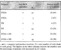 Table 3 From Hepatitis C Virus Infection In Individuals With