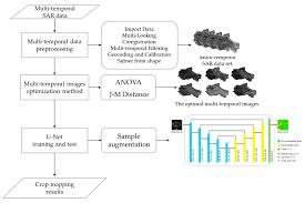 Remote Sensing Free Full Text Multi Temporal Sar Data Large