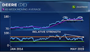 Deere Stock Chart Deere Just Succumbed To The Bears And There Could Be More