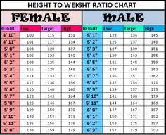 Height To Weight Ratio Chart Height To Weight Chart