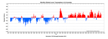 Average Global Temperature By Year Chart Global Temperature Report December 2013 Watts Up With That