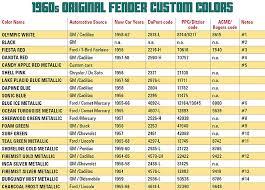 Fender Custom Colors In The 1960s Vintage Guitar Magazine