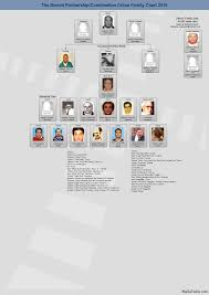 Mafia Family Charts And Leadership 2012 13