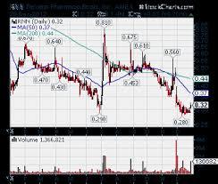 Rnn Stock Chart Rnn Rexahn Pharmaceuticals Becoming A Biotech Breakout