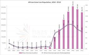 What Does The Chart Illustrate About American Indian Populations Racial Segregation In The San Francisco Bay Area Part 2