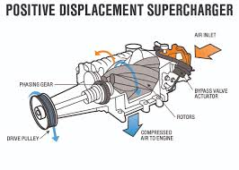 best power adder for my s550 americanmuscle mustang positive displacement supercharger air flow diagram