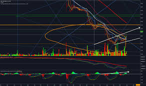 Snc Stock Price And Chart Tsx Snc Tradingview
