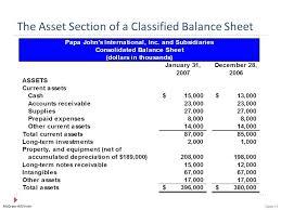 Classified Balance Sheet Non Prepare A In Good Form No Monetary