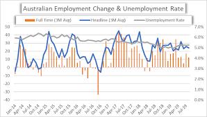 Australia Unemployment Rate Chart Aud Usd Aud Jpy Eur Aud Australian Employment Report On Deck