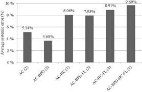 Bpd Fl Ac Hc Chart In Cm Ultrasonography Based Fetal Weight Estimation Finding An
