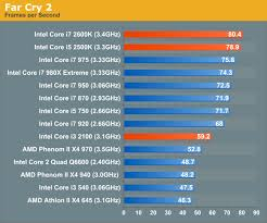 Intel I5 Speed Chart Gaming Performance The Sandy Bridge Review Intel Core I7