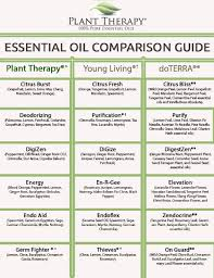 Young Living Vs Doterra Comparison Chart Comparison Chart For Plant Therapy Essential Oils Vs Young