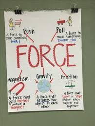 Science Related Chart Force And Motion Anchor Chart Second Grade Science