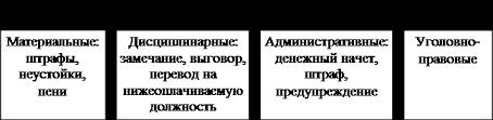 Реферат Организационно распорядительные методы управления Рис 1 Средства правового воздействия