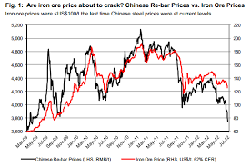 Iron Ore Price Chart Today Chart Are Iron Ore Prices About To Crack Brazilian Bubble