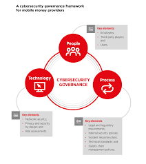 Technical Design Authority Governance Gsma Cybersecurity A Governance Framework For Mobile