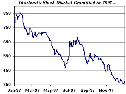 Stock Chart Thai A Lesson From History Thailands Stock And Currency Market