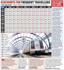 74 Unmistakable Distance Wise Railway Fare Chart
