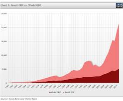 The Economic Impact Of Brazils 2014 World Cup And 2016 Olympics