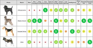 Dog Breed Chart Dog Chart Dog Breeds Chart Dog Breeds