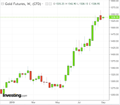Ring Etf Chart Record High For Gold Charts Not Promising But Longs Count