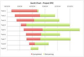 excel chart templates   lisamaurodesigngantt chart gantt diagram gantt chart excel template zqb zv w
