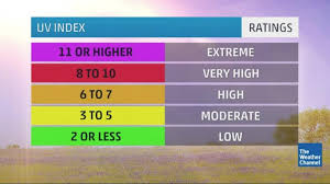 Uv Index Chart Today The Uv Index How Much Is Your Skin In Danger The Weather