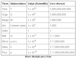 70 Cogent Measurement Abbreviations Chart