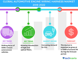 automotive engine wiring harness market increasing demand for us wire harness road drummond at Us Wire Harness