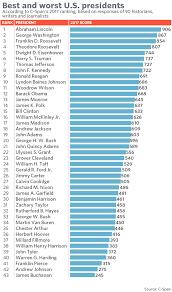 President Obama Accomplishments Chart Where Does Obama Rank Among U S Presidents C Span Poll