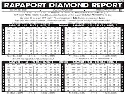 Learn To Calculate Diamond Prices So You Dont Get Ripped Off