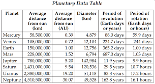 Chart Of Planets Distance From The Sun Unit 3 Review Astronomy Quiz Quizizz