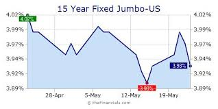 30 Year Fixed Jumbo Mortgage Rates Chart Thefinancials Com Widget Free Widgets National Average