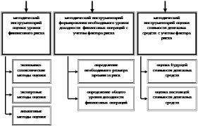 Дипломная работа Управление финансовыми рисками в практике  Систематизация основных методических подходов к учету фактора риска в процессе управления финансовой деятельностью предприятия табл 6