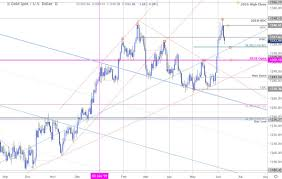 Gold Price Outlook Xau Plummets From Yearly Highs Bulls