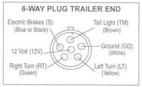 trailer wiring diagrams johnson trailer co Dump Trailer Pump Wiring Diagram 6 way plug trailer end