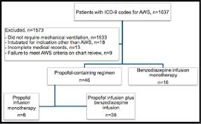 Diprivan Dosing Chart Patient Inclusion And Exclusion Flow Chart Abbreviation