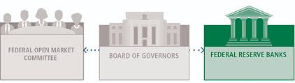 Federal Reserve Board Federal Reserve Banks