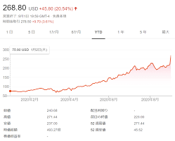 ドキュ サイン 株価