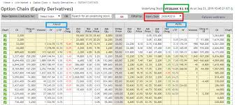 Nse Stock Options Charts What Is Option Chain Complete Analysis With Example