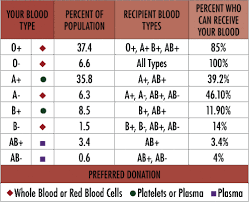 Blood Type Rarity Chart Factoid Friday This May Not Be As Awe Inspiring As Some